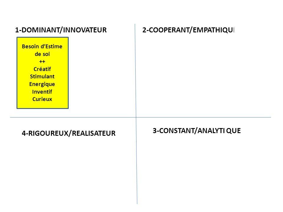 1-DOMINANT/INNOVATEUR 2-COOPERANT/EMPATHIQUE