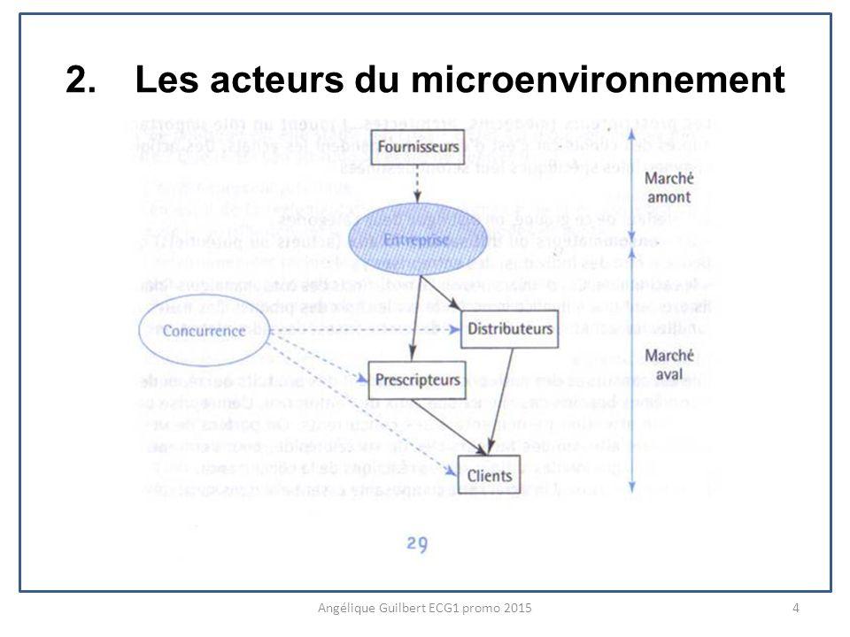 Les acteurs du microenvironnement