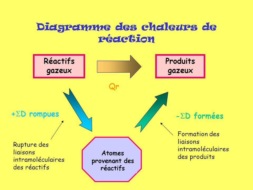 Diagramme des chaleurs de réaction