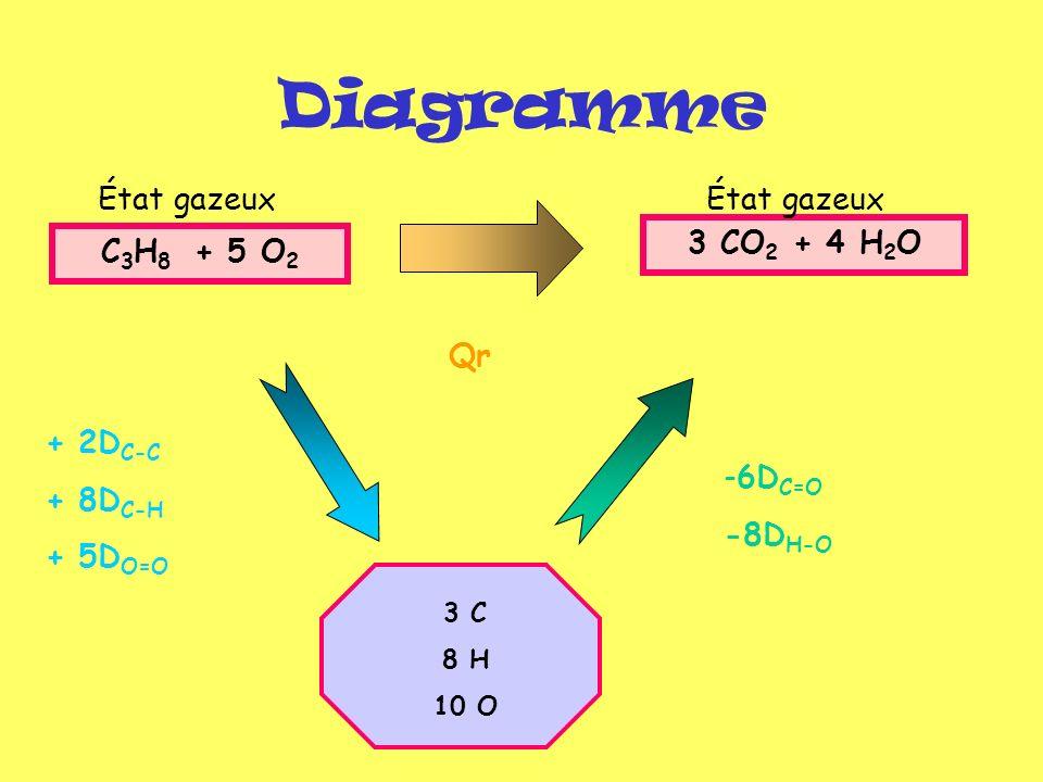 Diagramme État gazeux État gazeux 3 CO2 + 4 H2O C3H8 + 5 O2 Qr + 2DC-C