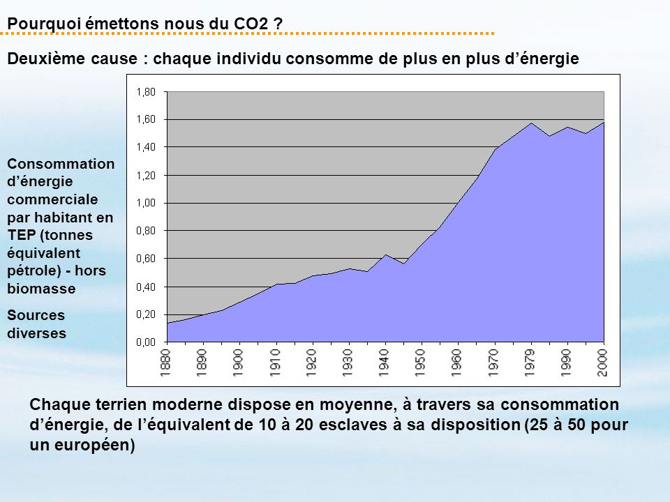 Pourquoi émettons nous du CO2