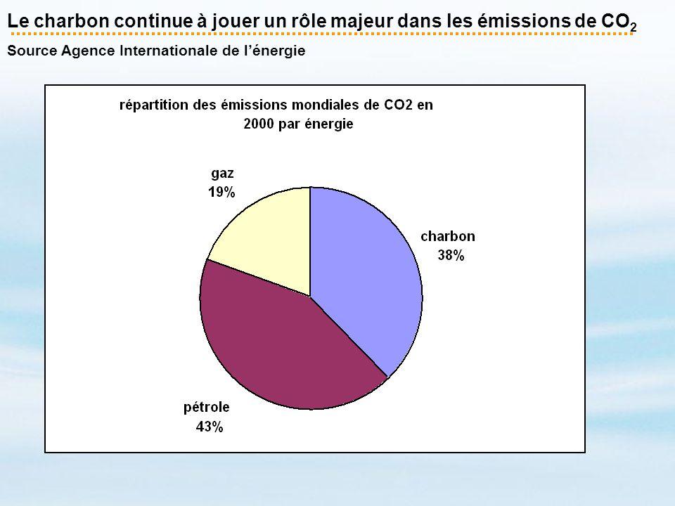 Le charbon continue à jouer un rôle majeur dans les émissions de CO2 Source Agence Internationale de l'énergie