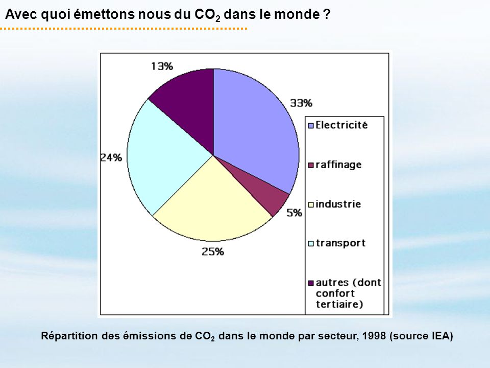 Avec quoi émettons nous du CO2 dans le monde