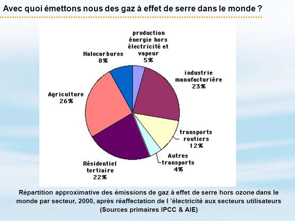 Avec quoi émettons nous des gaz à effet de serre dans le monde