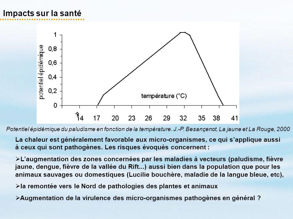 Impacts sur la santé Potentiel épidémique du paludisme en fonction de la température. J.-P. Besançenot, La jaune et La Rouge, 2000.