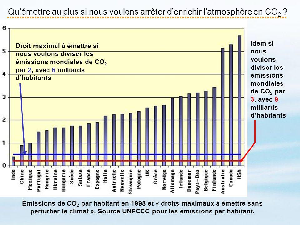 Qu'émettre au plus si nous voulons arrêter d'enrichir l'atmosphère en CO2