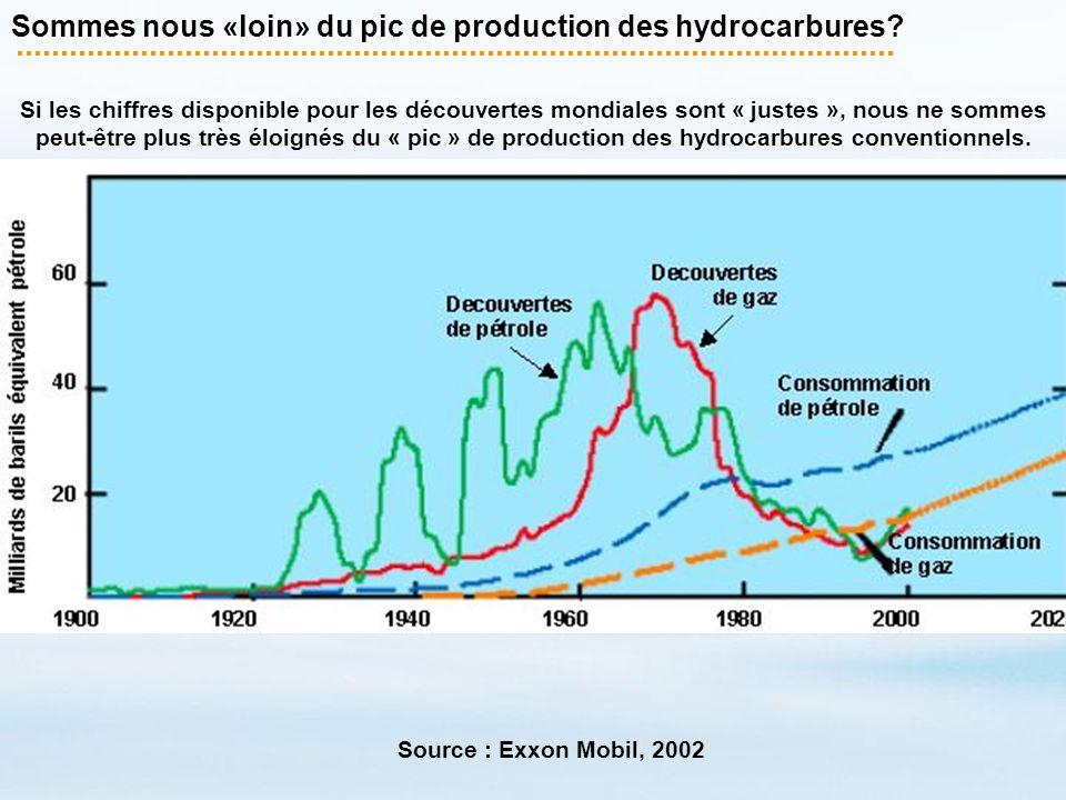 Sommes nous «loin» du pic de production des hydrocarbures