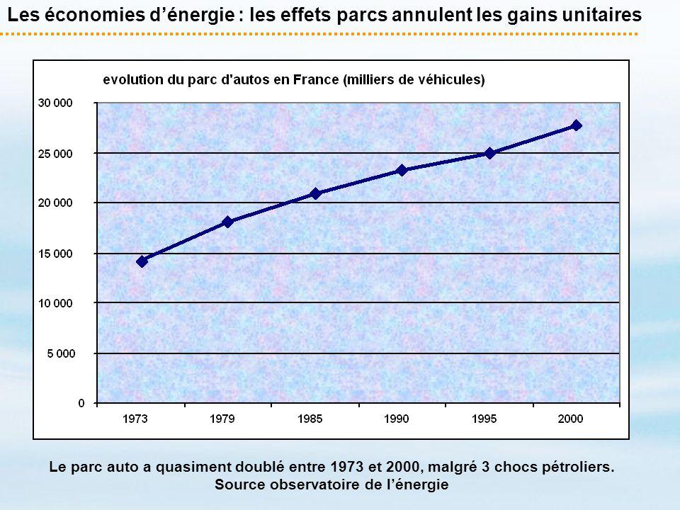 Les économies d'énergie : les effets parcs annulent les gains unitaires