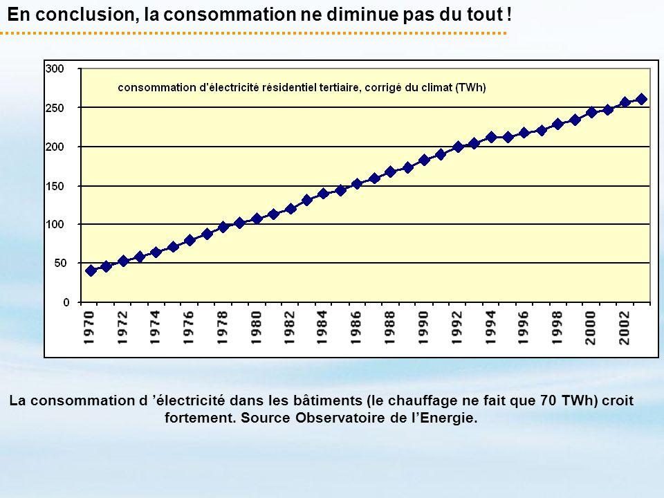 En conclusion, la consommation ne diminue pas du tout !