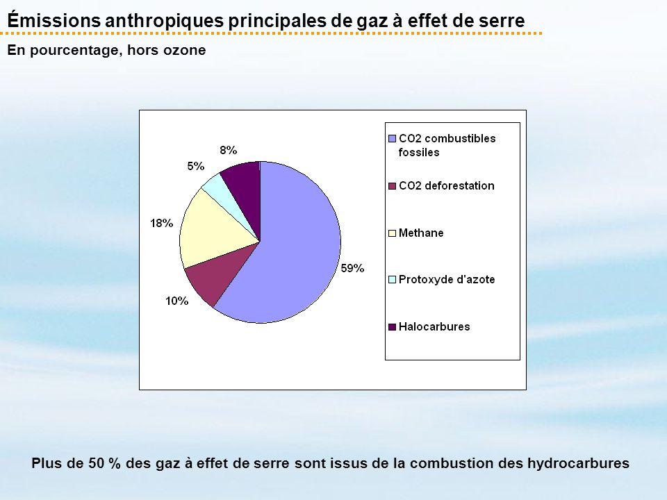 Émissions anthropiques principales de gaz à effet de serre