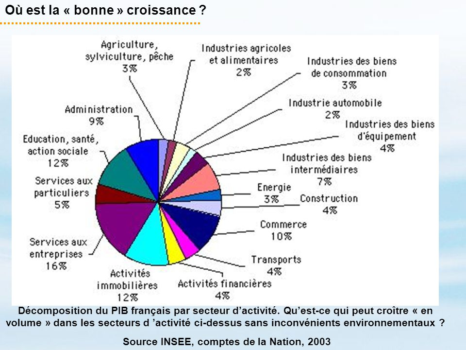 Source INSEE, comptes de la Nation, 2003