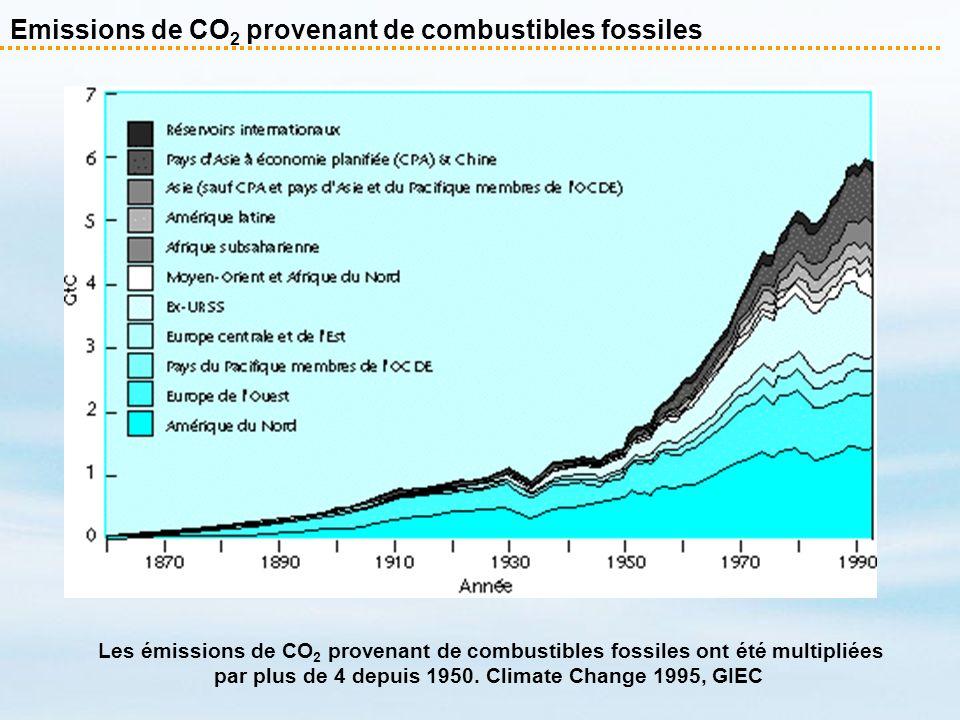 Emissions de CO2 provenant de combustibles fossiles