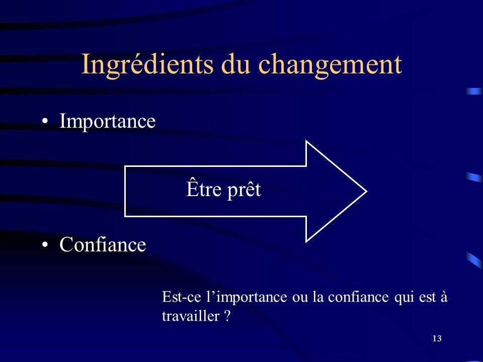 Ingrédients du changement