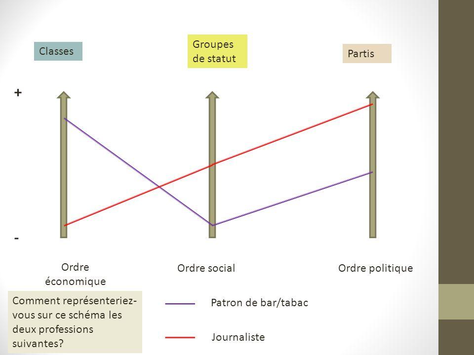 + - Groupes de statut Classes Partis Ordre économique Ordre social