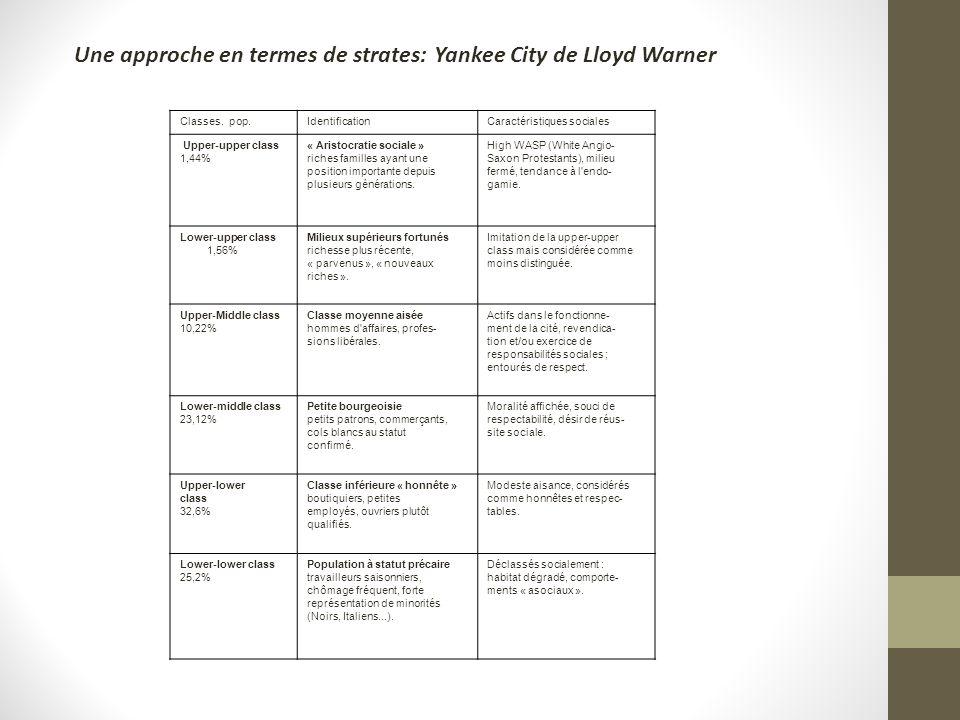 Une approche en termes de strates: Yankee City de Lloyd Warner
