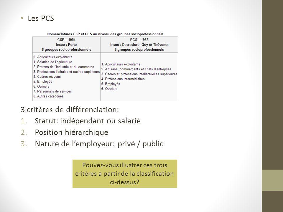 3 critères de différenciation: Statut: indépendant ou salarié