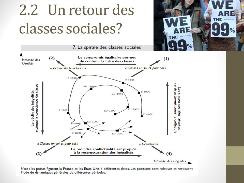 2.2 Un retour des classes sociales
