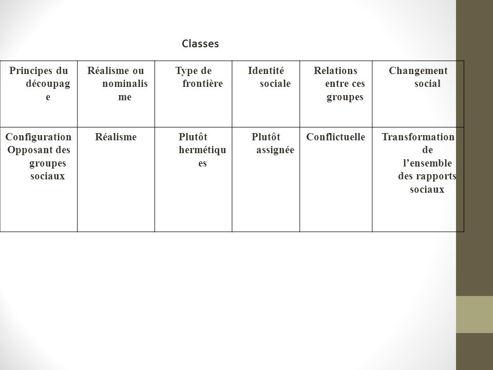 Classes Principes du découpage Réalisme ou nominalisme