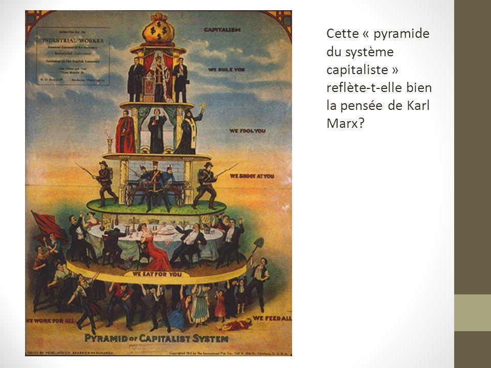 Cette « pyramide du système capitaliste » reflète-t-elle bien la pensée de Karl Marx
