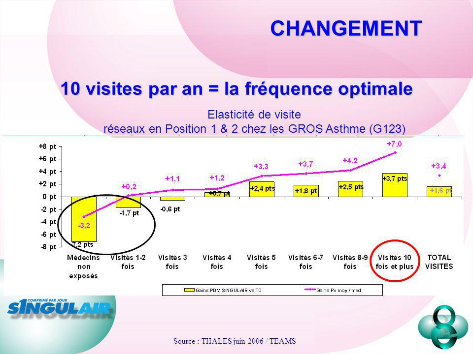 10 visites par an = la fréquence optimale
