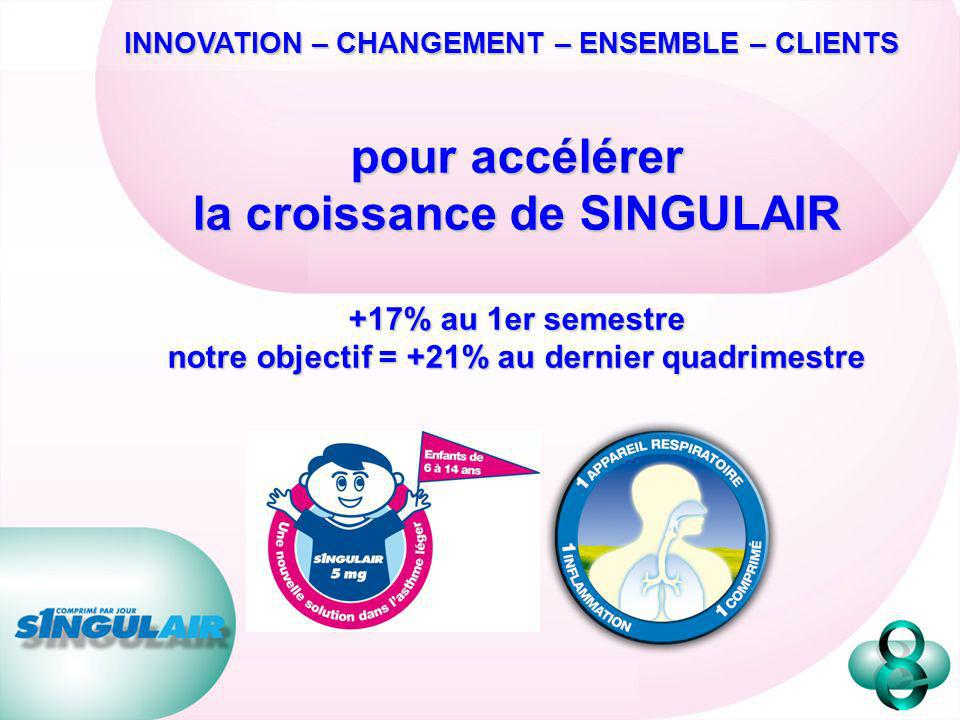 INNOVATION – CHANGEMENT – ENSEMBLE – CLIENTS