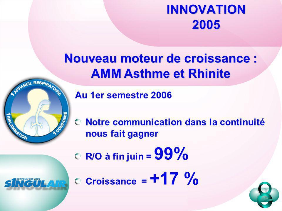 Nouveau moteur de croissance : AMM Asthme et Rhinite
