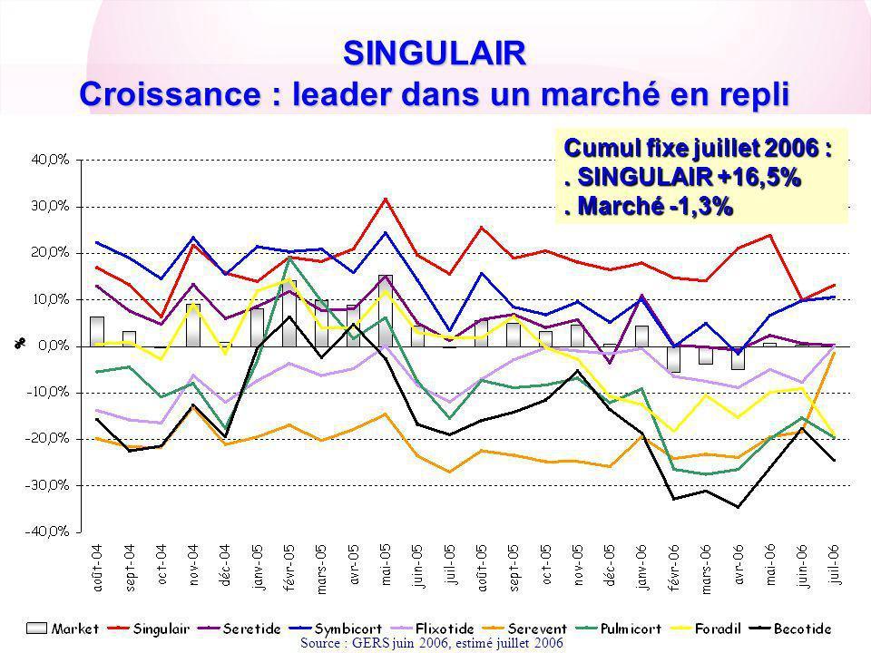 SINGULAIR Croissance : leader dans un marché en repli