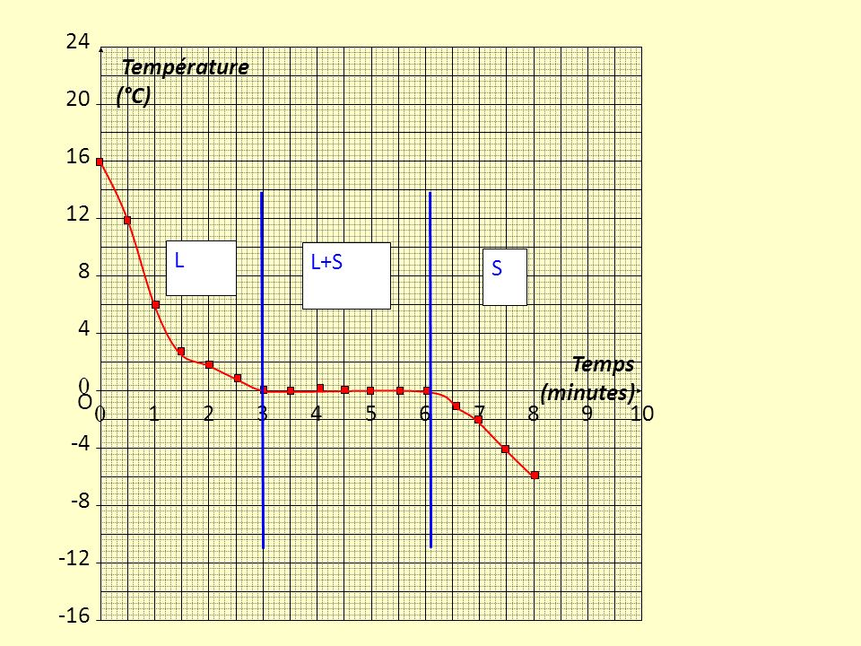 1 2 3 4 5 6 7 8 9 10 Temps (minutes) 24 20 16 12 -4 -8 -12 -16 Température (°C) O L+S S L