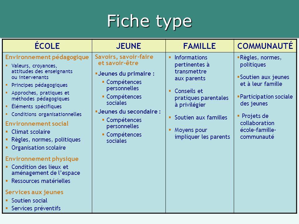 Fiche type ÉCOLE JEUNE FAMILLE COMMUNAUTÉ Environnement pédagogique