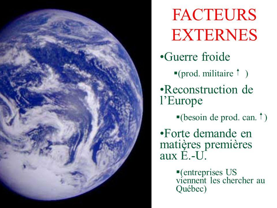 FACTEURS EXTERNES Guerre froide Reconstruction de l'Europe