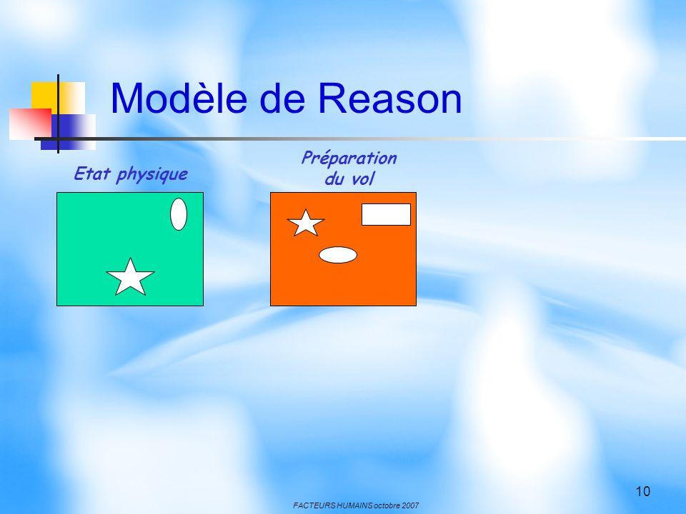 Modèle de Reason Préparation du vol Etat physique