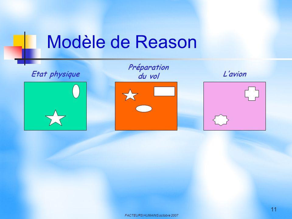 Modèle de Reason Préparation du vol Etat physique L'avion