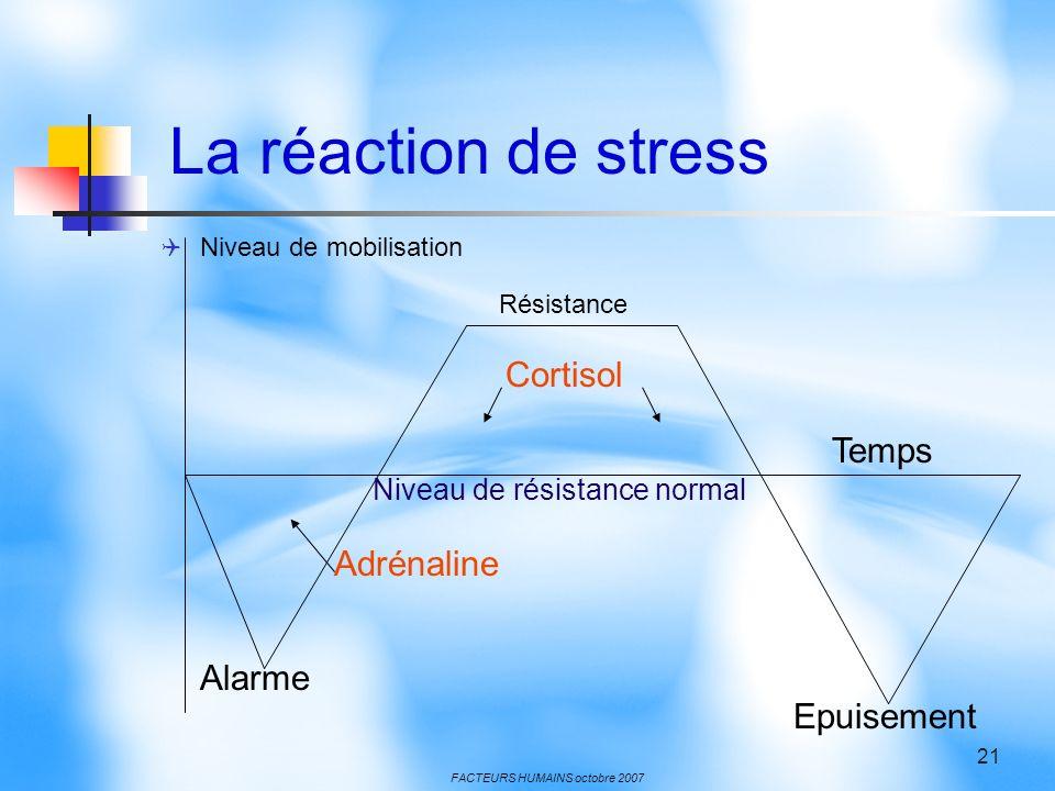 La réaction de stress Niveau de mobilisation Résistance.