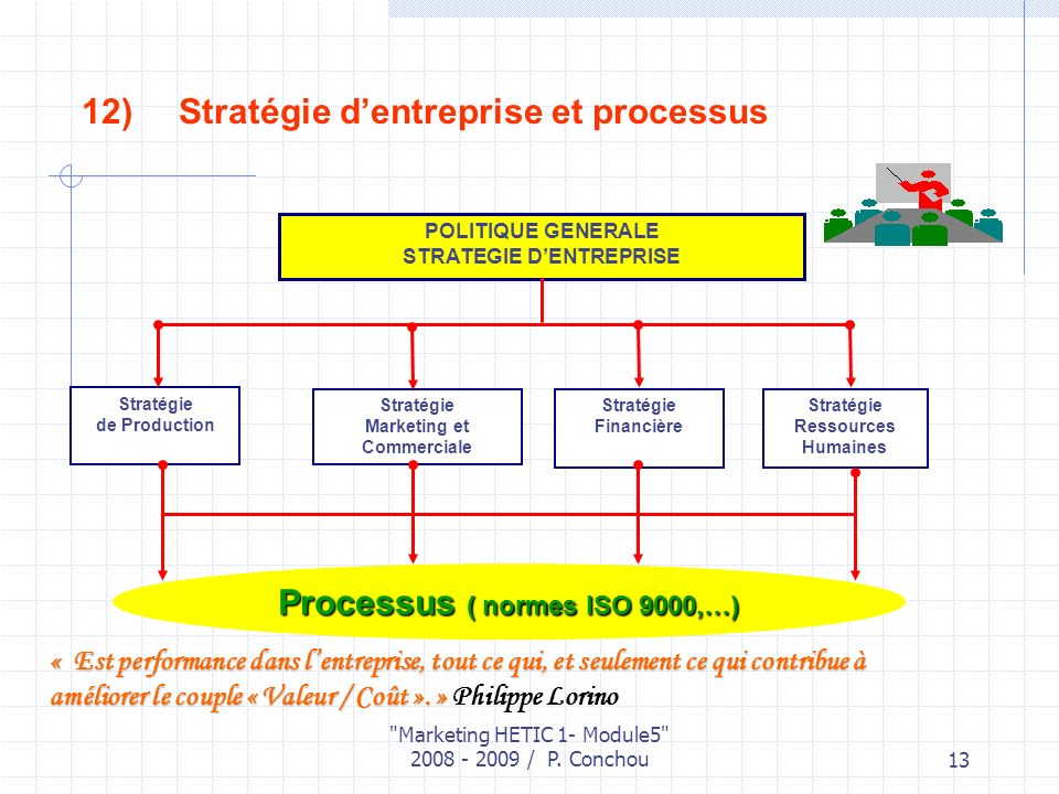 Processus ( normes ISO 9000,…)