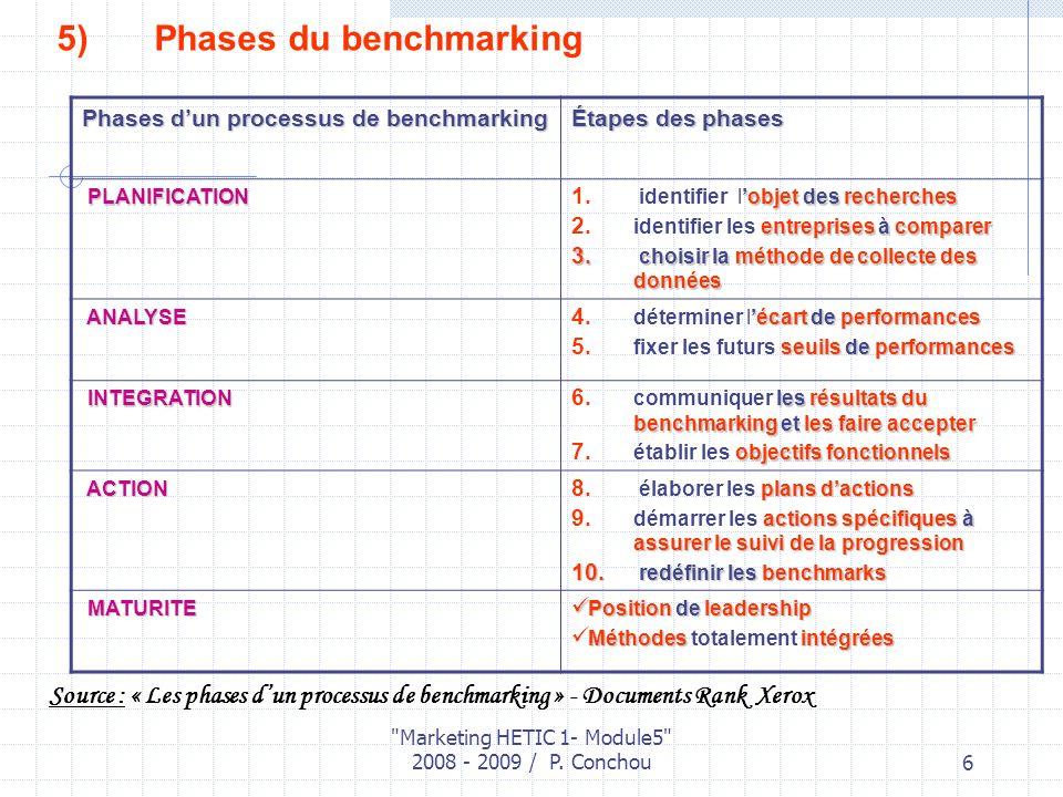 Phases du benchmarking