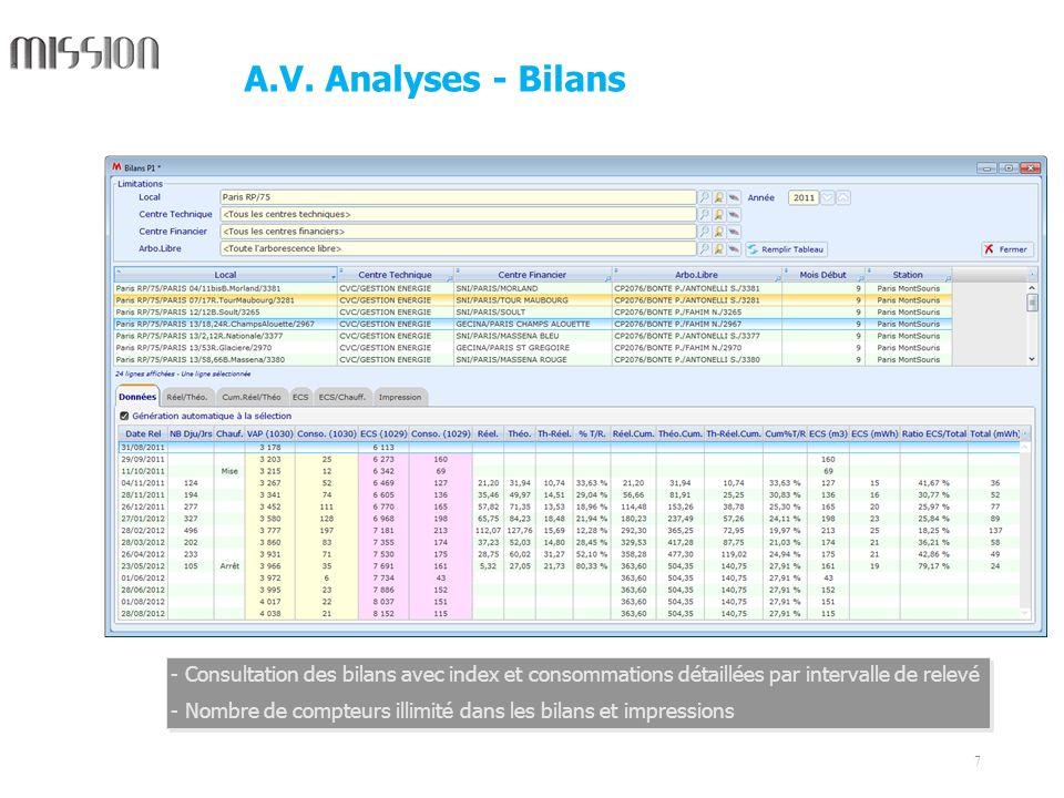 A.V. Analyses - Bilans Consultation des bilans avec index et consommations détaillées par intervalle de relevé.