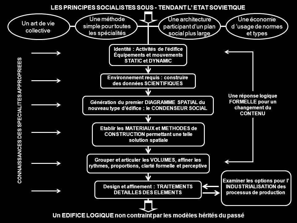 LES PRINCIPES SOCIALISTES SOUS - TENDANT L' ETAT SOVIETIQUE