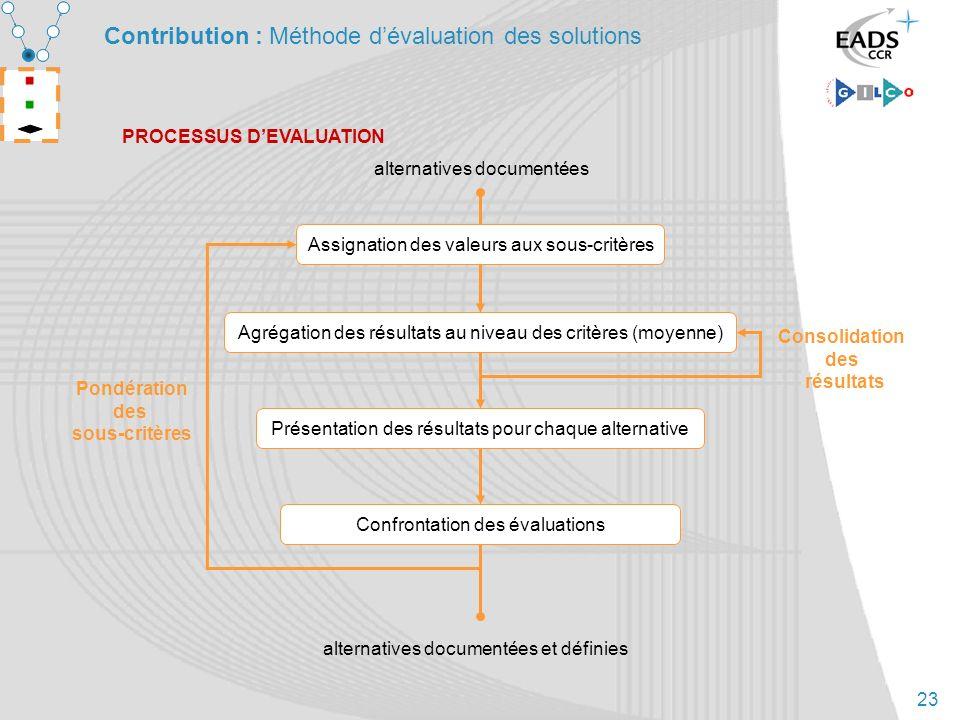 Contribution : Méthode d'évaluation des solutions