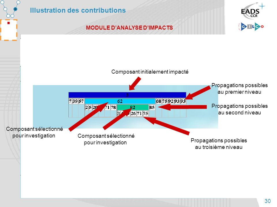 Illustration des contributions