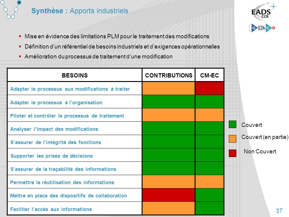 Synthèse : Apports industriels