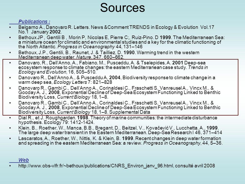 Sources Publications :