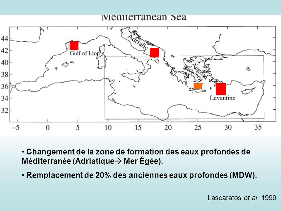Remplacement de 20% des anciennes eaux profondes (MDW).