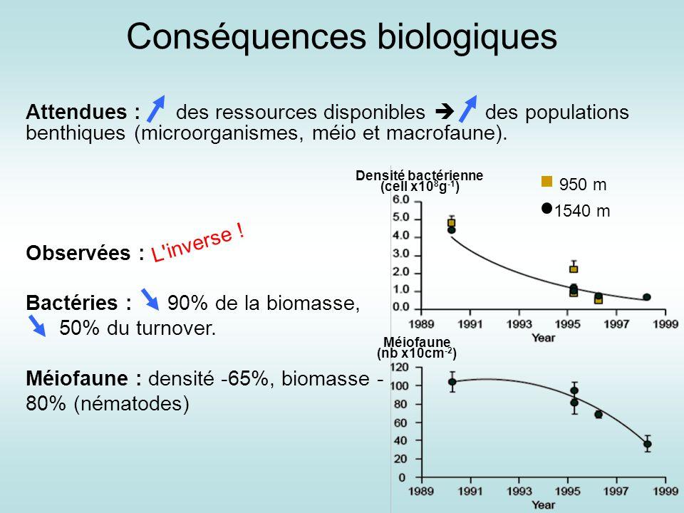 Conséquences biologiques