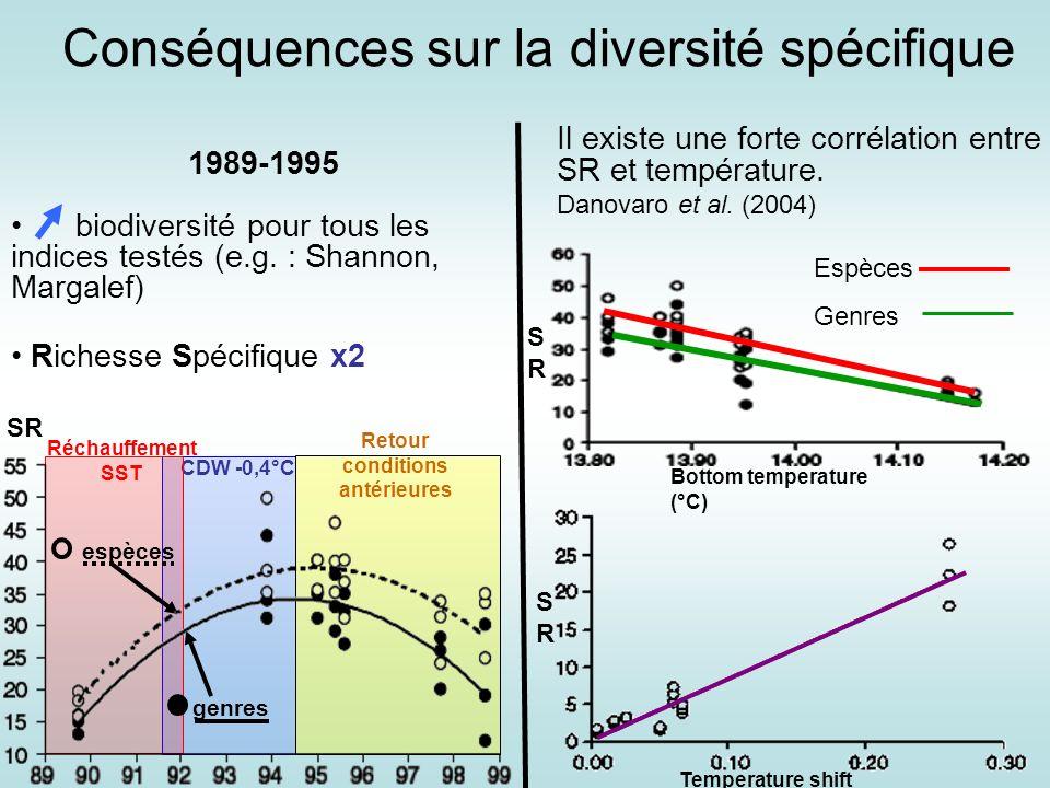 Conséquences sur la diversité spécifique