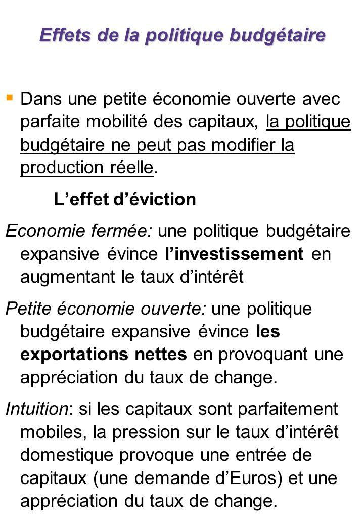 b. Politique monétaire en régime de changes flexibles
