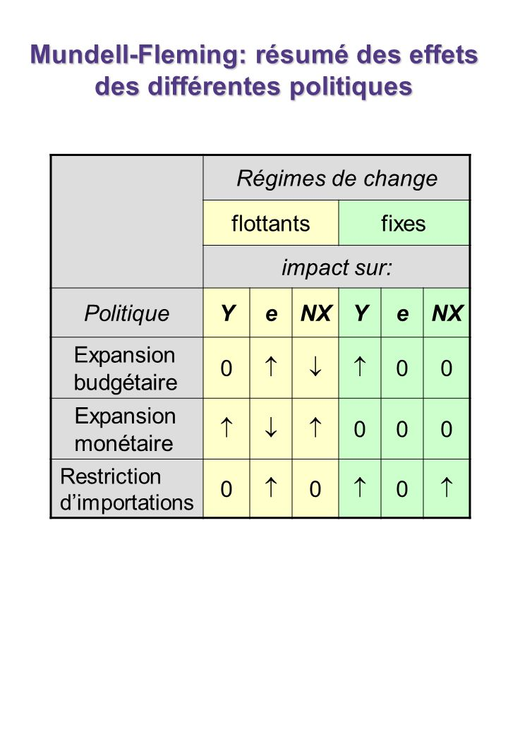 Taux de changes flottants et taux de changes fixes