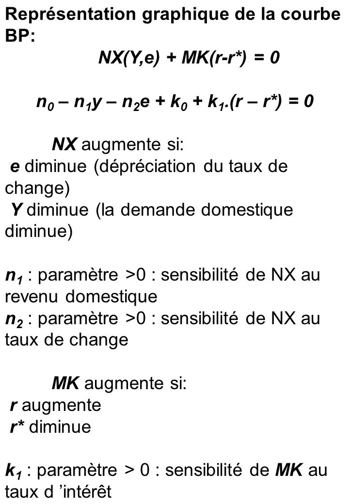 Equation de la courbe BP: