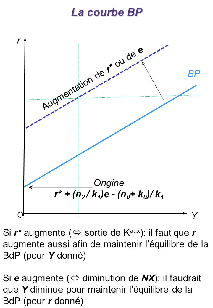 La courbe BP : la mobilité du capital