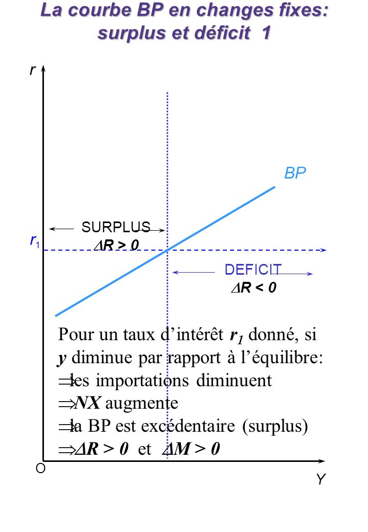 La courbe BP en changes fixes: surplus et déficits 2