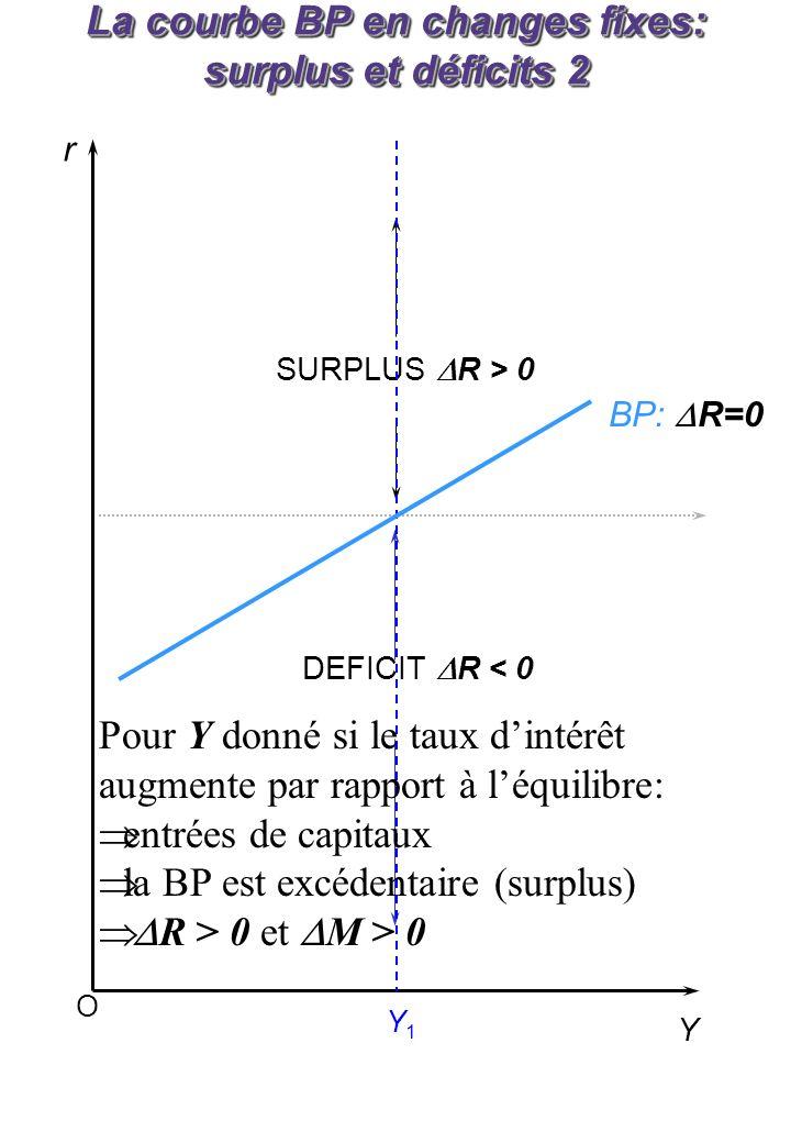 b. Augmentation de la dépense publique b.1